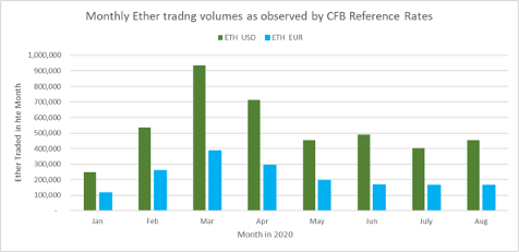 CFB-REF-RATES-ETHER-MONTHLY
