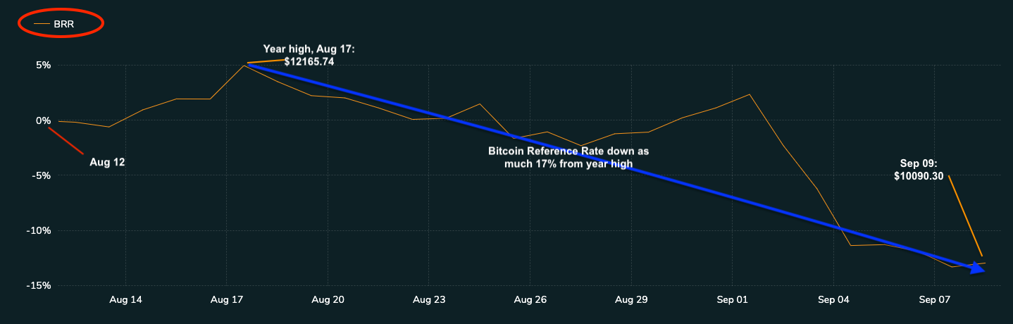 BRR-shows-BTC-slump-from-year-high-1