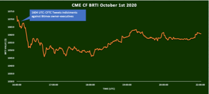 BRTI-reaction-to-BitMEX