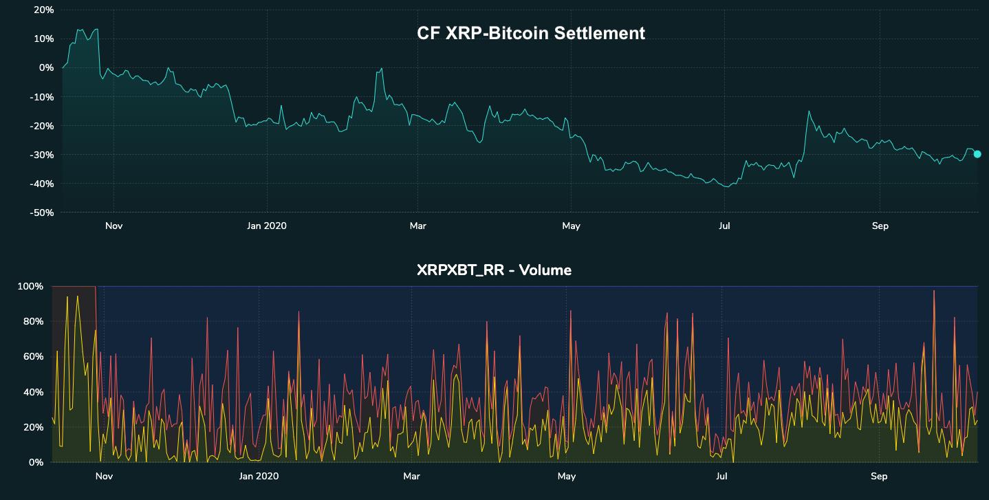 CF-XRP-Bitcoin-Settlement-