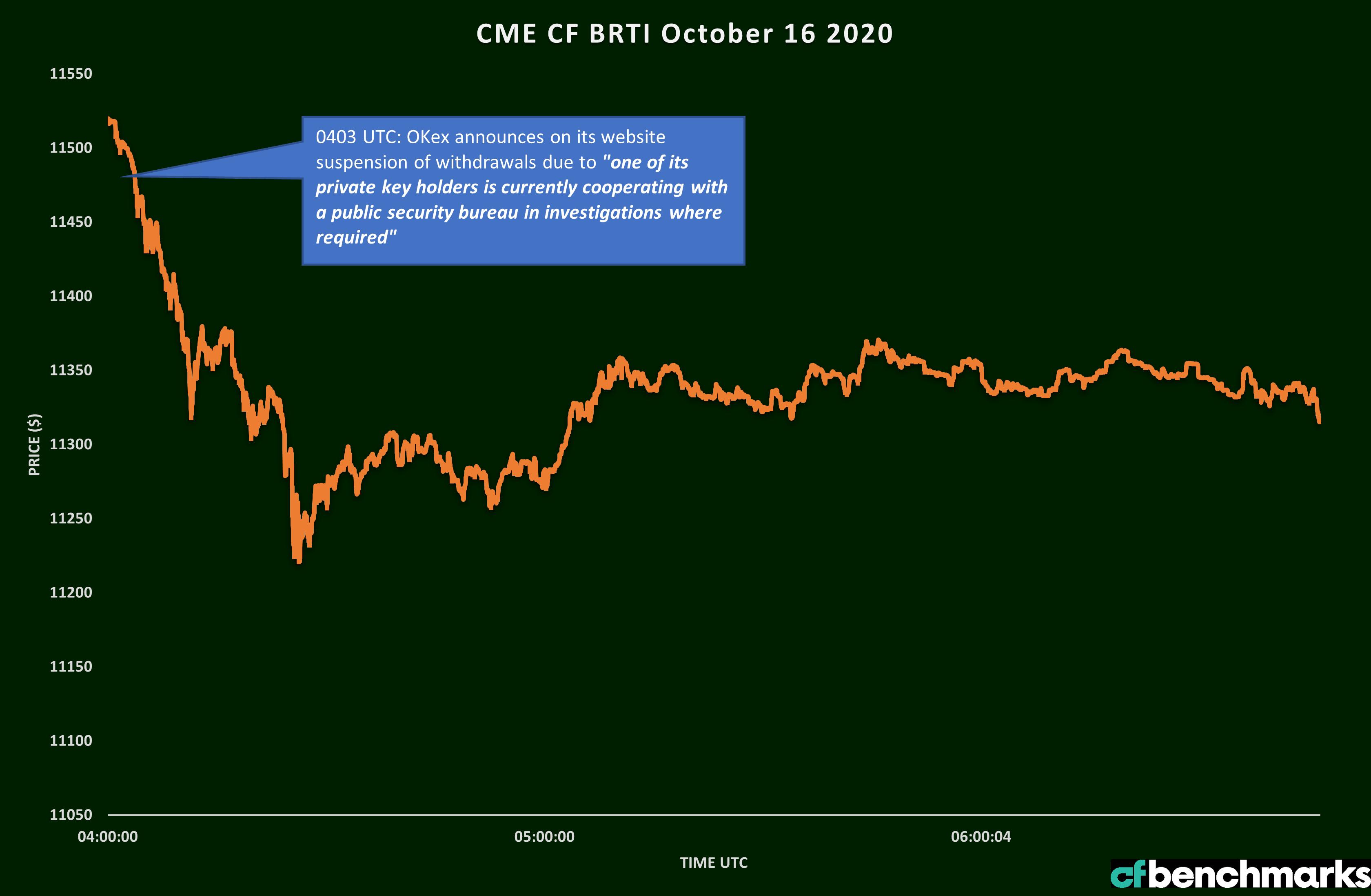 OKEX-Price-Impact