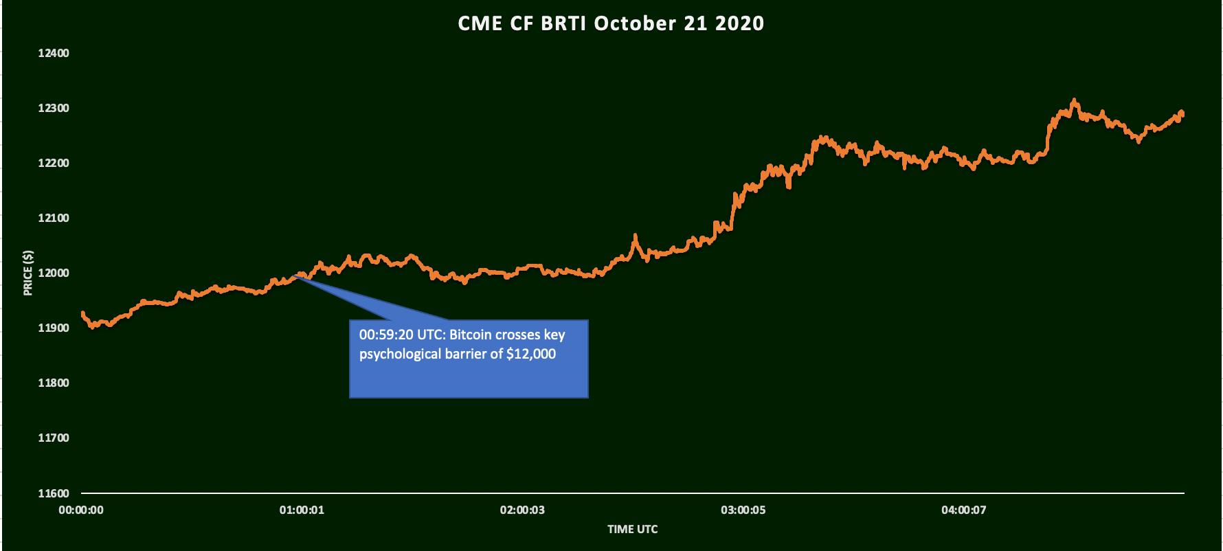 bitcoin-breaks-12000-1