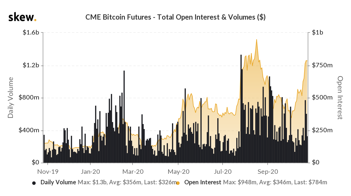 skew_cme_bitcoin_futures__total_open_interest__volumes_26102020