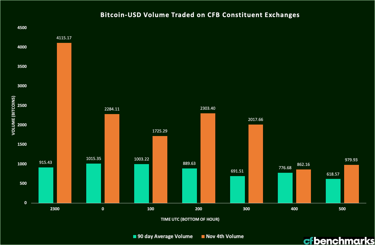BITCOIN-USD-CONSTITUENT-EXCHANGE-VOLUME-03_04112020