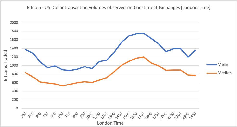 BTC-USD-transactions-volumes-for-BRR-paper