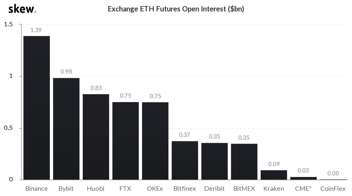 skew_exchange_eth_futures_open_interest_bn