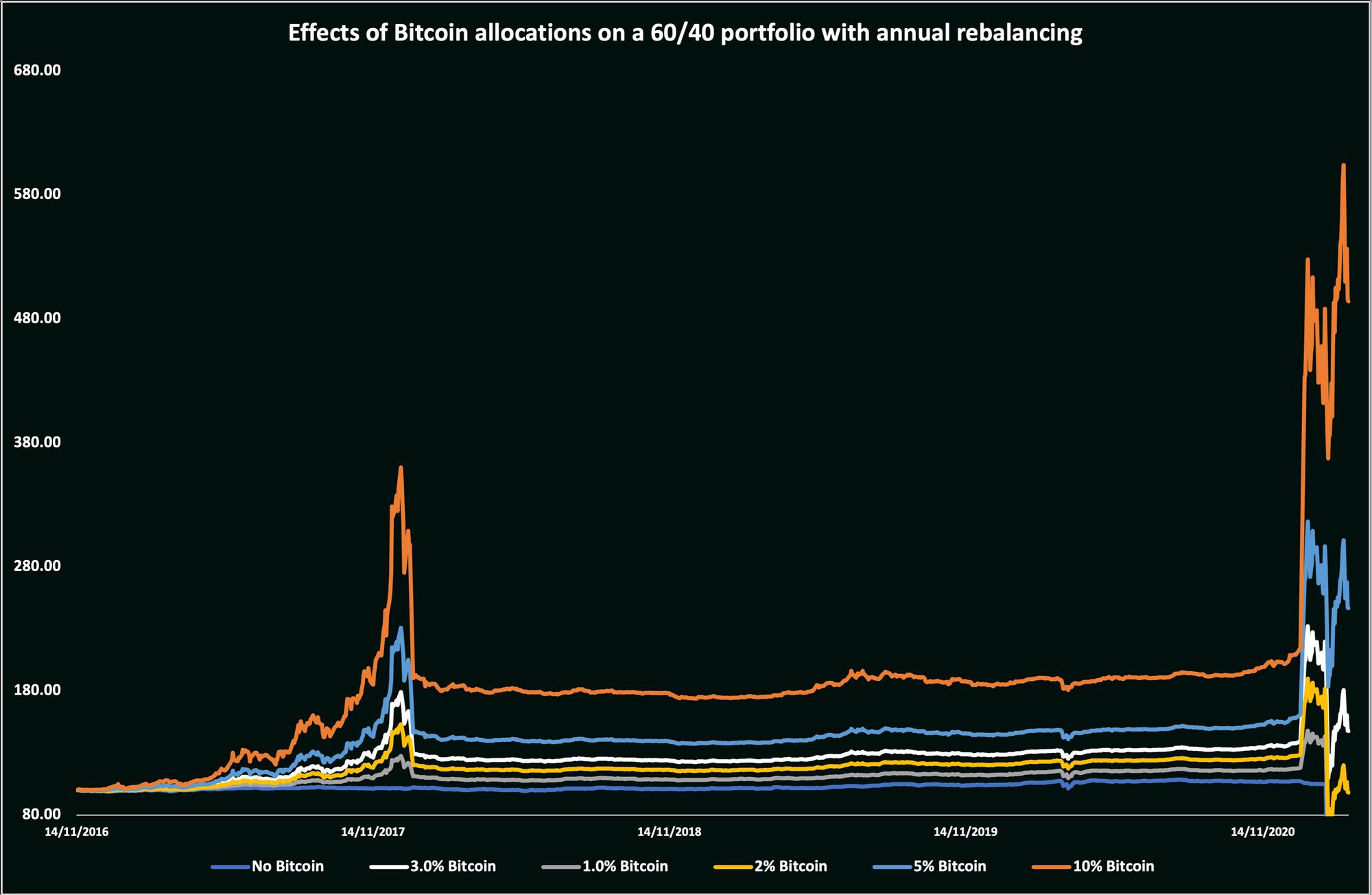 Bitcoin-Effect-on-60_40-REBALANCED