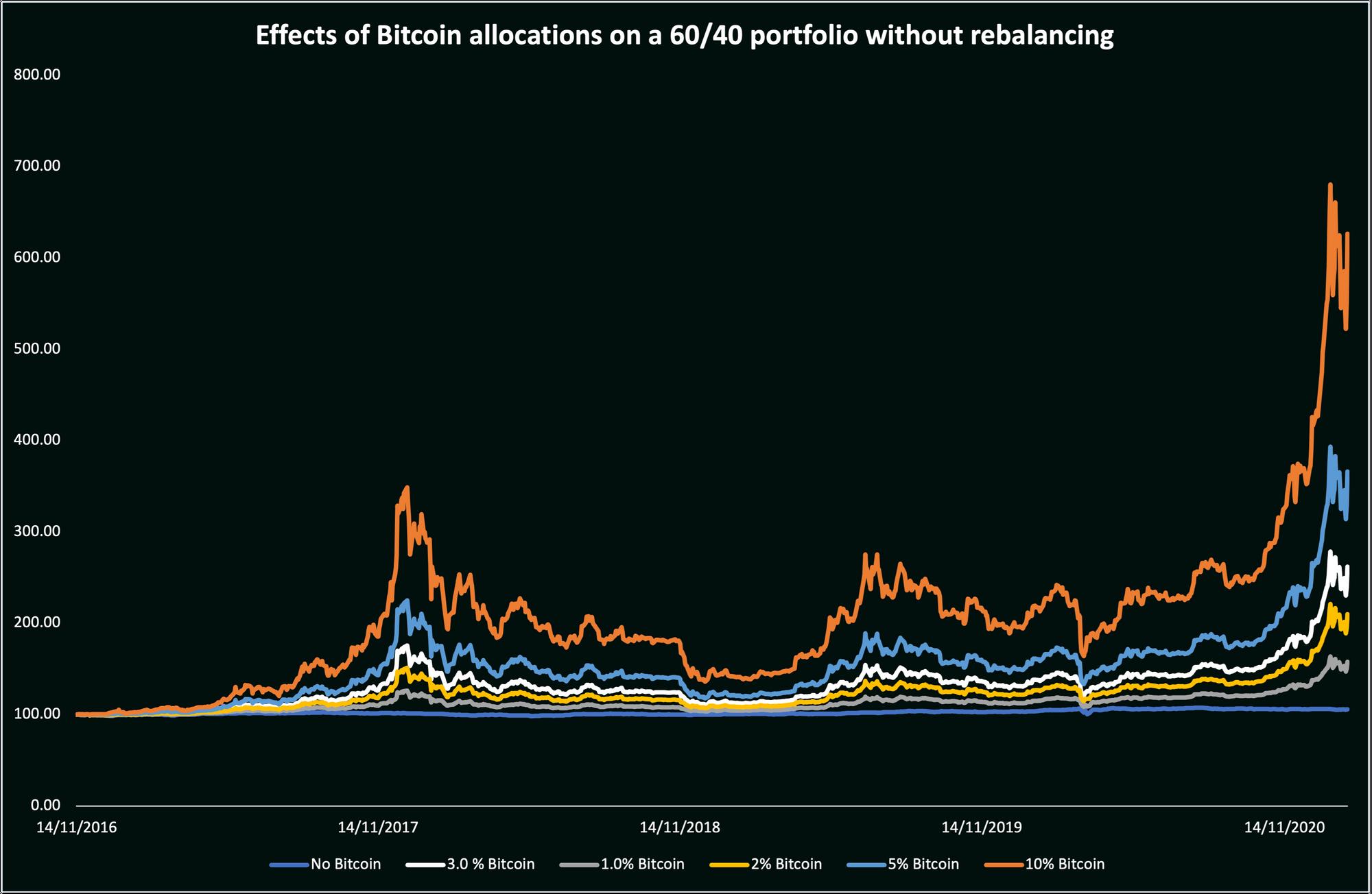Bitcoin-Effect-on-60_40-no-rebalance