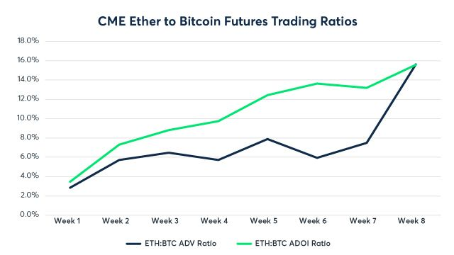 CME_Ether_to_Bitcoin_charts_640x360