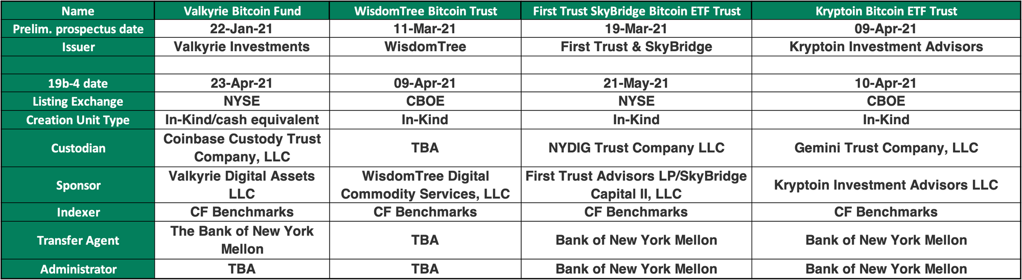 CF-Benchmarks-supported-US-Bitcoin-ETF-applications---28-05-2021-2