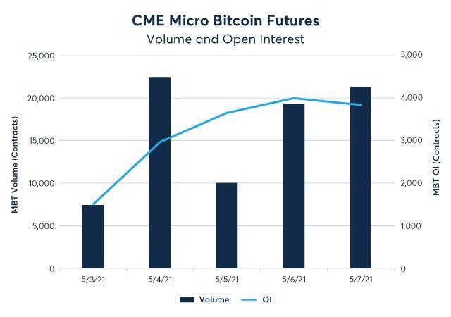Micro-Bitcoin-Futures-week-1-graphic
