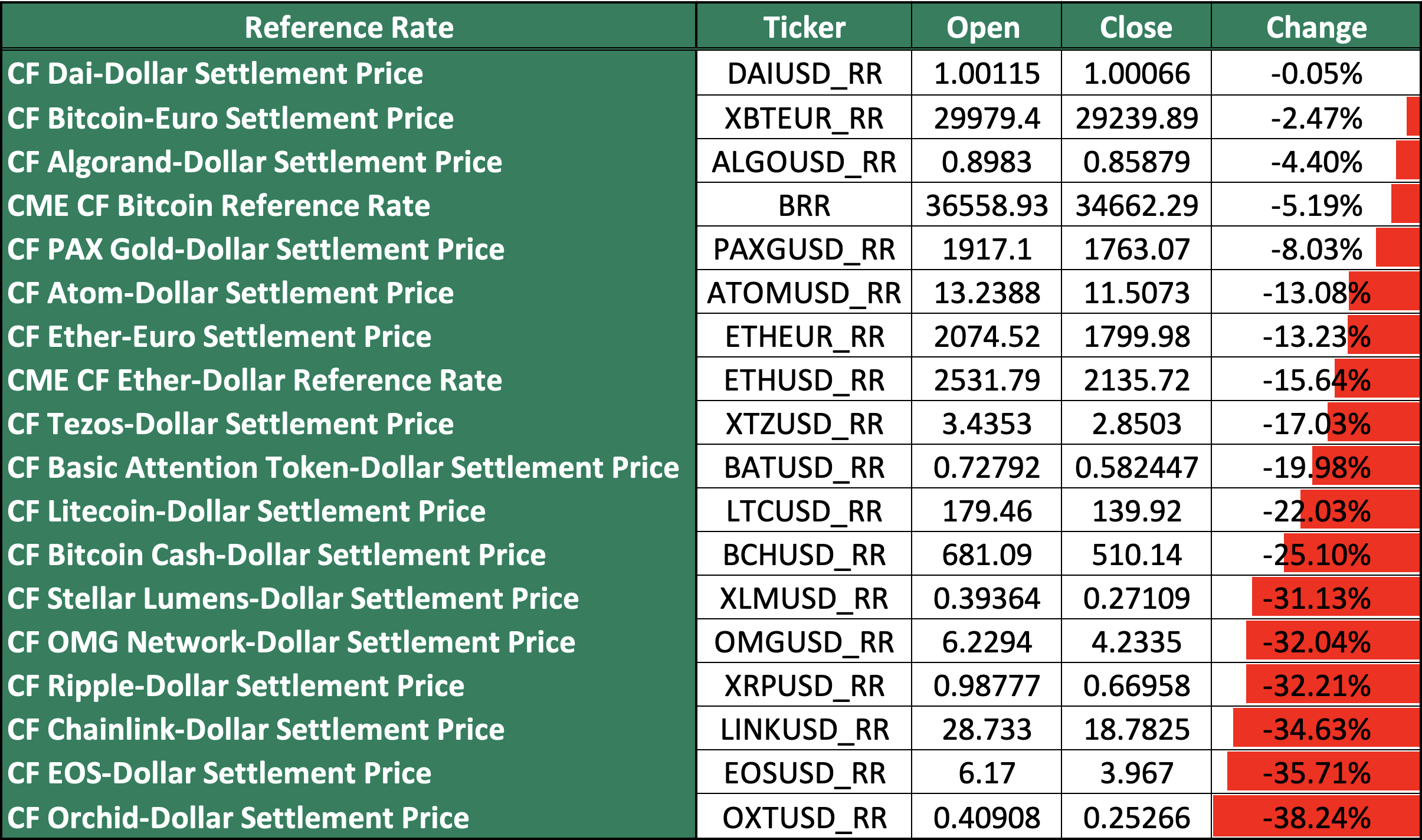 31-05-to-30-06-Reference-Rate-Returns