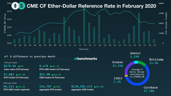 Ether-Dollar Reference Rate posts 23.2% return in Feb'20 amidst record breaking volumes