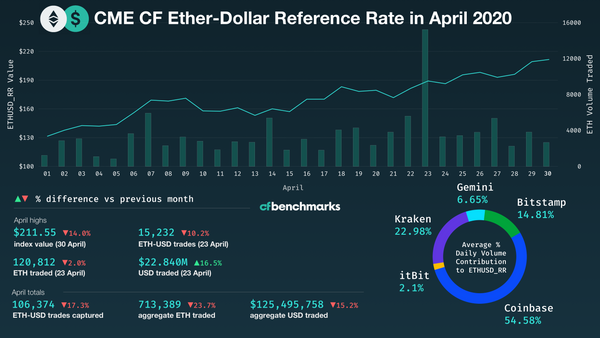 ETH returns 61% in April, the best monthly return since May 2019 (64%), recovering most of its March losses