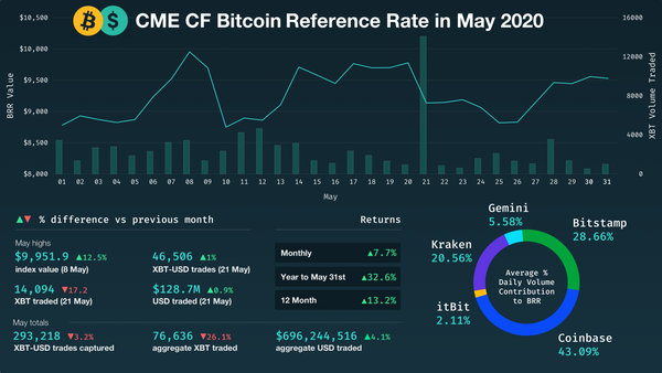 Bitcoin Returns 7.7% in May and  32.6% for 2020