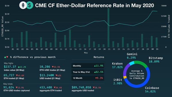 Ether posts strong returns of 11.9% in May and 2020 gains hit 82.5%